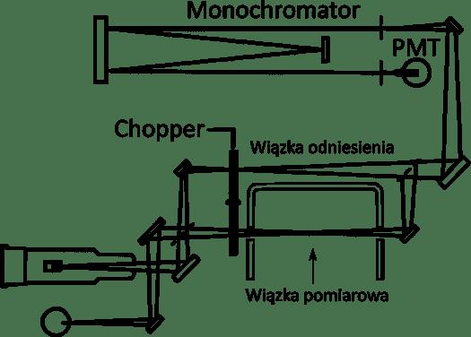 Spektrometr absorpcji atomowej AA500 zasada działania