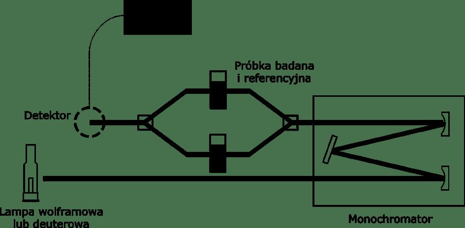 spektrofotometr - schemat