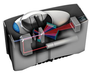 układ optyczny mastersizera 3000