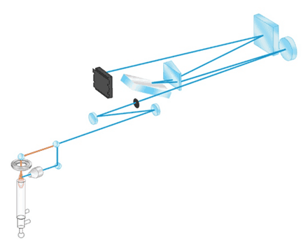 Zasada działania ICP-OES (optyczny spektrometr emisyjny)