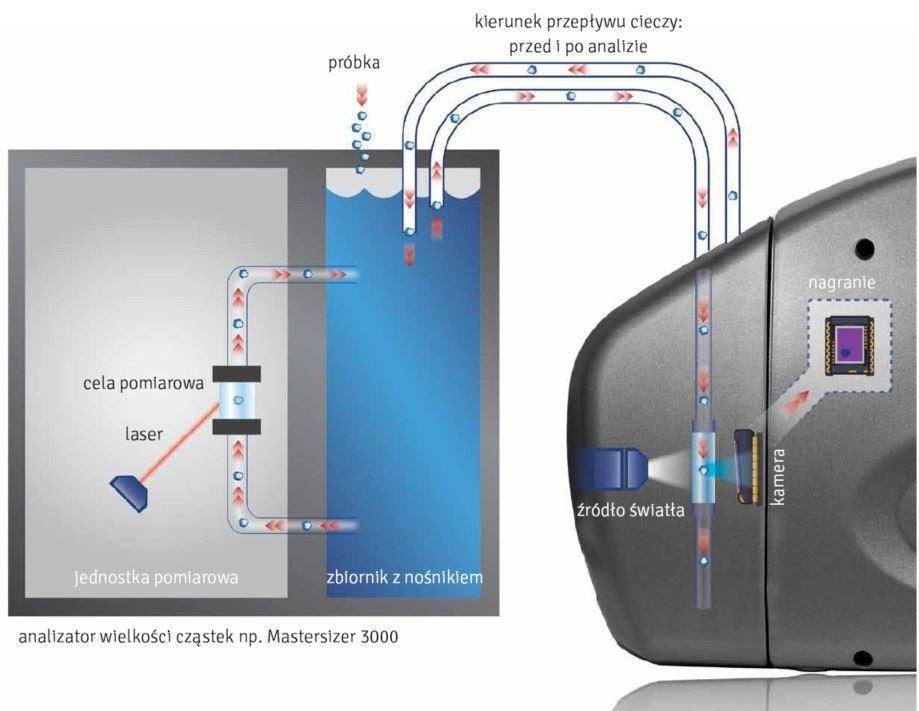 analizator kształtu cząstek schemat działania