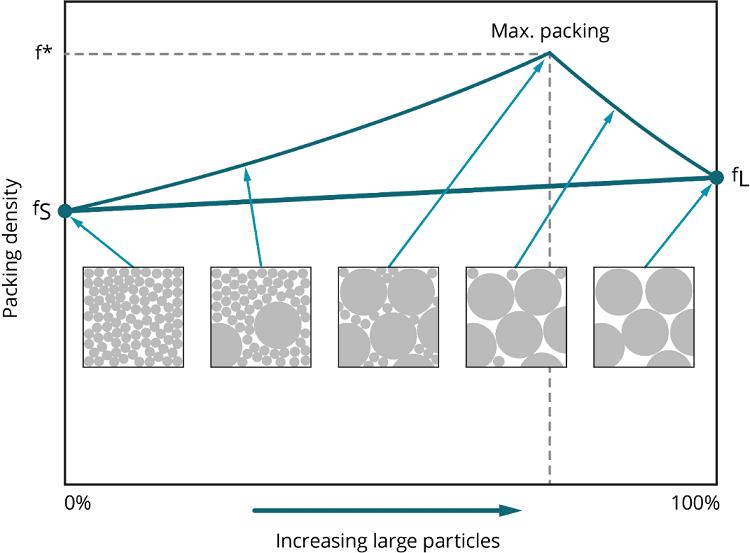 Wpływ wielkości cząstek na gęstość upakowania proszku